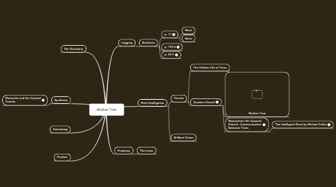 Mind Map: Mother Tree
