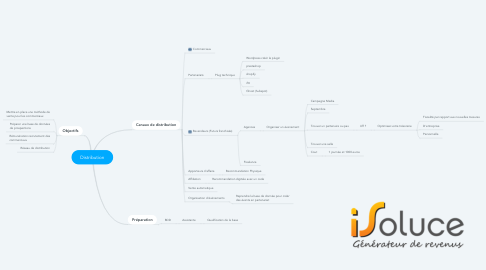 Mind Map: Distribution