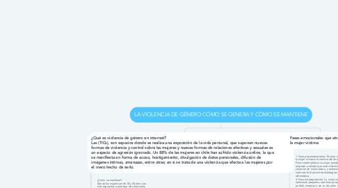 Mind Map: LA VIOLENCIA DE GÉNERO CÓMO SE GENERA Y CÓMO SE MANTIENE