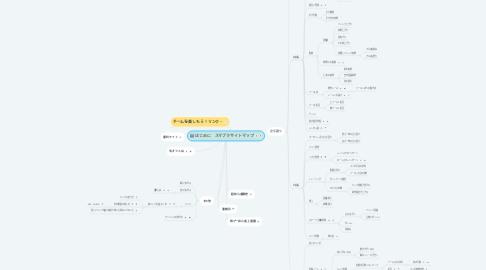 Mind Map: はじめに スマブラサイトマップ