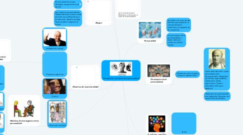 Mind Map: Introduccion a la teoria de la personalidad