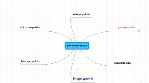 Mind Map: perspektiiviõpetus