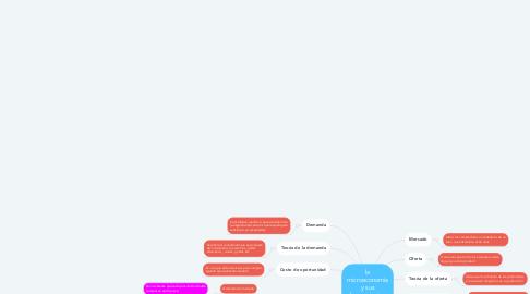 Mind Map: la microeconomía y sus herramientas