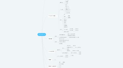 Mind Map: スマブラチーム