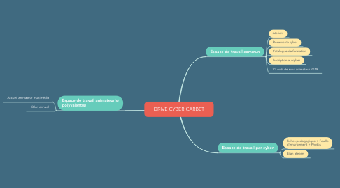 Mind Map: DRIVE CYBER CARBET