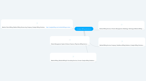 Mind Map: Catalyst Billing Solutions