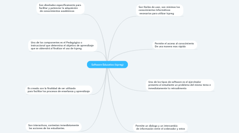 Mind Map: Software Educativo (Icpreg)
