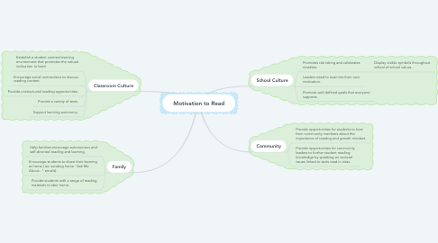 Mind Map: Motivation to Read