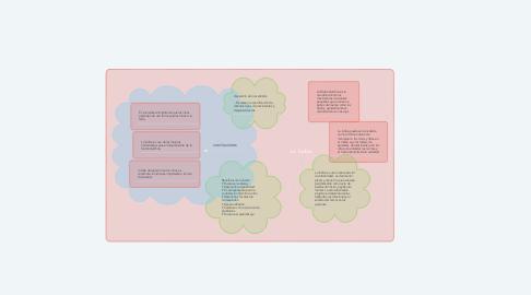 Mind Map: La lúdica