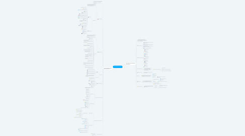 Mind Map: Actualización Jurídica