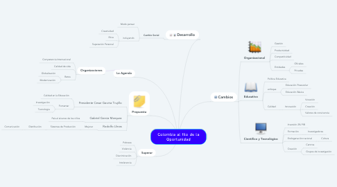 Mind Map: Colombia al filo de la Oportunidad