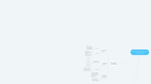 Mind Map: Los nuevos aprendizajes del sujeto digital