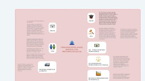 Mind Map: ORGANIZACIONES A NIVEL MUNDIAL CON PARTICIPACIÓN SOCIAL