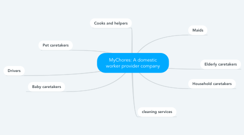Mind Map: MyChores: A domestic worker provider company
