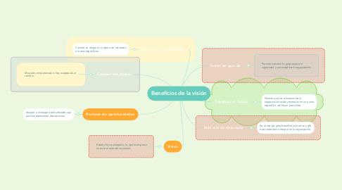 Mind Map: Beneficios de la visión