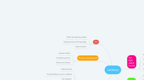 Mind Map: Lactasoy