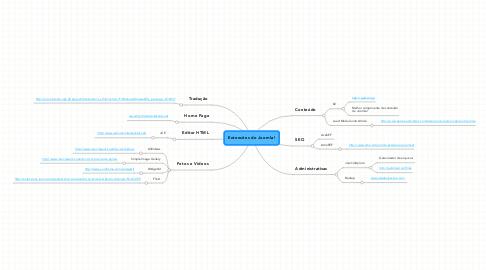 Mind Map: Extensões do Joomla!