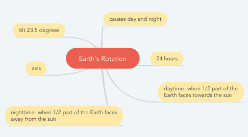 Mind Map: Earth's Rotation