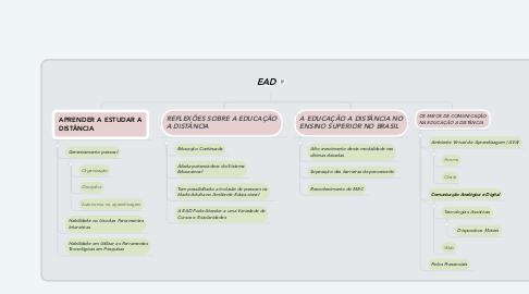 Mind Map: EAD