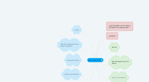 Mind Map: intervención social