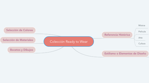 Mind Map: Colección Ready to Wear