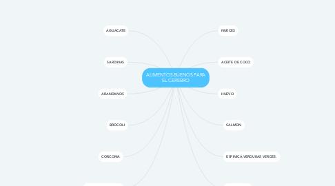 Mind Map: ALIMENTOS BUENOS PARA EL CEREBRO