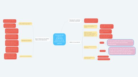 Mind Map: Políticas y programas sociales