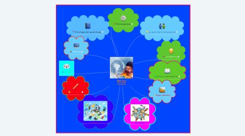 Mind Map: Bases de la Tecnología Educativa