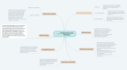 Mind Map: Fundamentos de la Economía