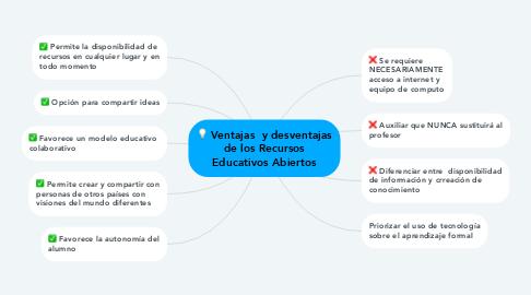 Mind Map: Ventajas  y desventajas de los Recursos Educativos Abiertos