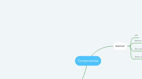 Mind Map: Componentes