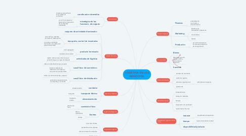 Mind Map: LOGÍSTICA DE LOS NEGOCIOS.