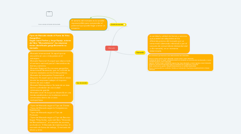 Mind Map: Mercado