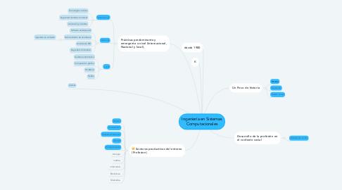 Mind Map: Ingeniería en Sistemas Computacionales