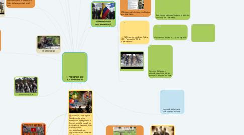Mind Map: PRINCIPIOS DE  SOSTENIMIENTO