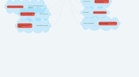 Mind Map: Fuentes de financiación disponibles para la creación de negocios verdes e inclusivos