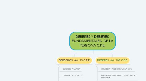 Mind Map: DEBERES Y DEBERES  FUNDAMENTALES  DE LA PERSONA C.P.E.