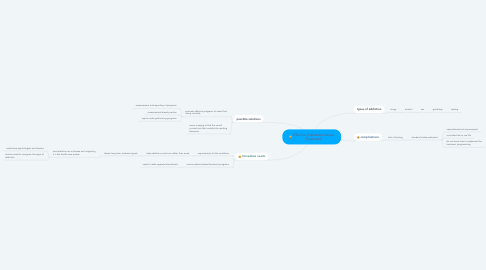 Mind Map: Effective Substance Abuse Treatment