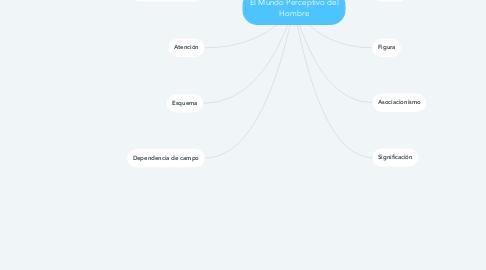Mind Map: El Mundo Perceptivo del Hombre