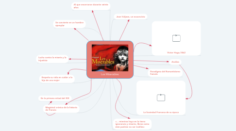 Mind Map: Los Miserables