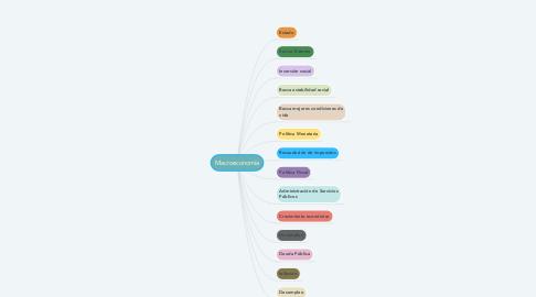 Mind Map: Macroeconomía