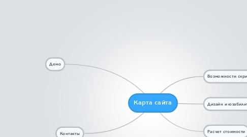 Mind Map: Карта сайта