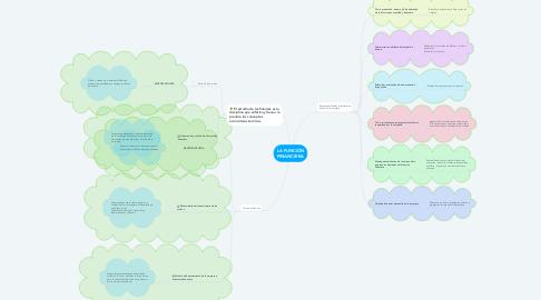 Mind Map: LA FUNCIÓN FINANCIERA