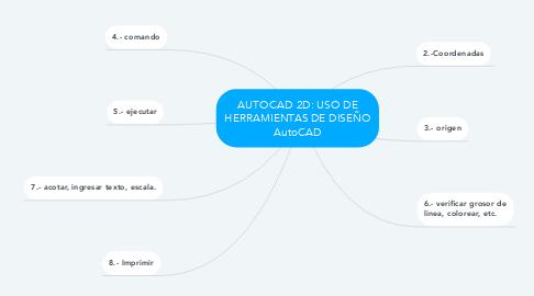 Mind Map: AUTOCAD 2D: USO DE HERRAMIENTAS DE DISEÑO AutoCAD
