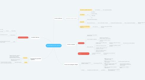Mind Map: Aprendizaje de las ciencias