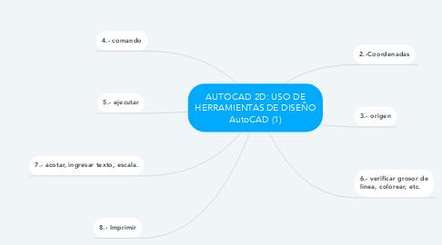 Mind Map: AUTOCAD 2D: USO DE HERRAMIENTAS DE DISEÑO AutoCAD (1)