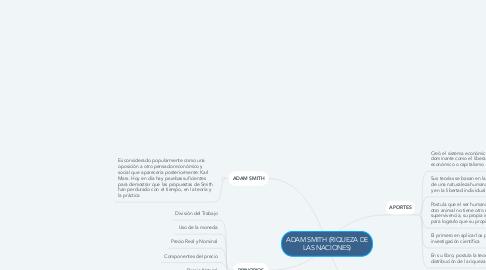 Mind Map: ADAM SMITH (RIQUEZA DE LAS NACIONES)