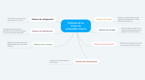 Mind Map: Sistemas de un motor de combustión interna