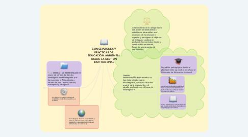 Mind Map: CONCEPCIONES Y PRÁCTICAS DE EDUCACIÓN AMBIENTAL DESDE LA GESTIÓN INSTITUCIONAL