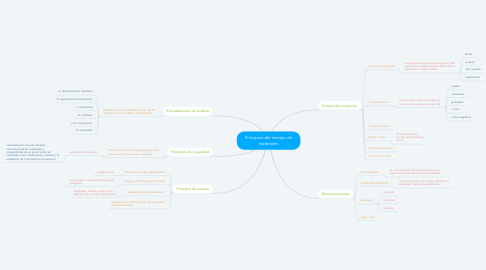 Mind Map: Principios del manejo de materiales
